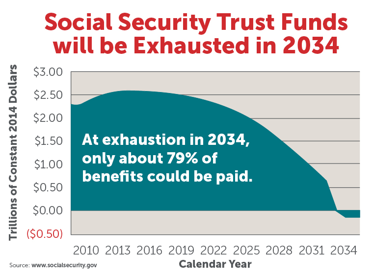 Social Security Trust Funds Chart