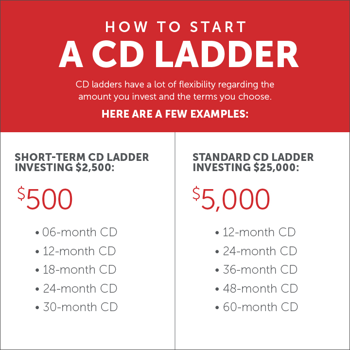 CD Laddering Infographic