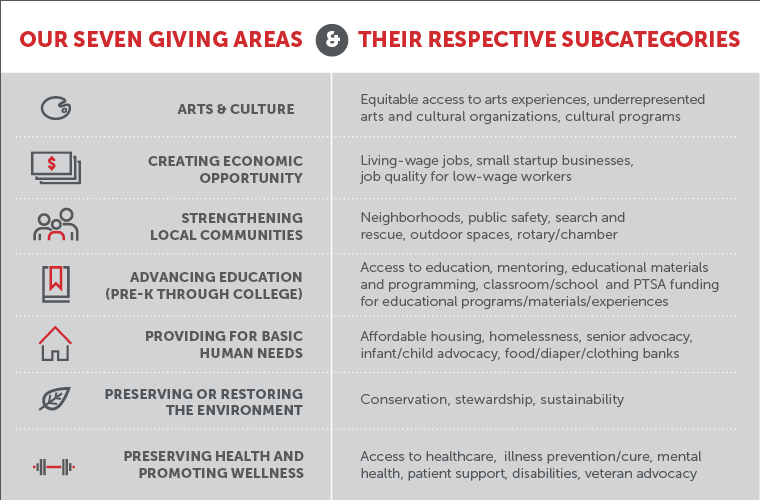 People Helping People Seven Areas of Giving