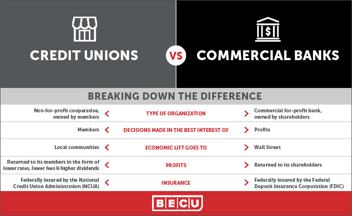 Credit Unions Vs Banks