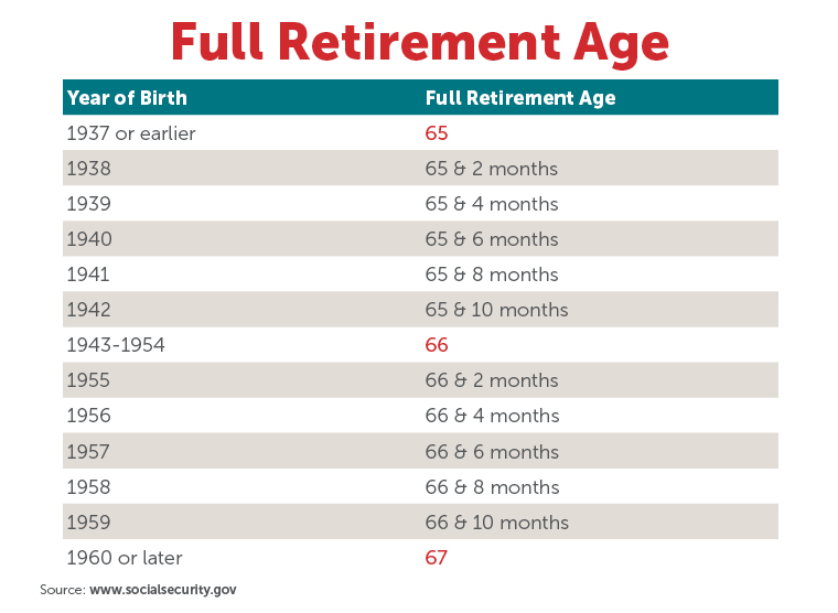 Full Retirement Age Chart
