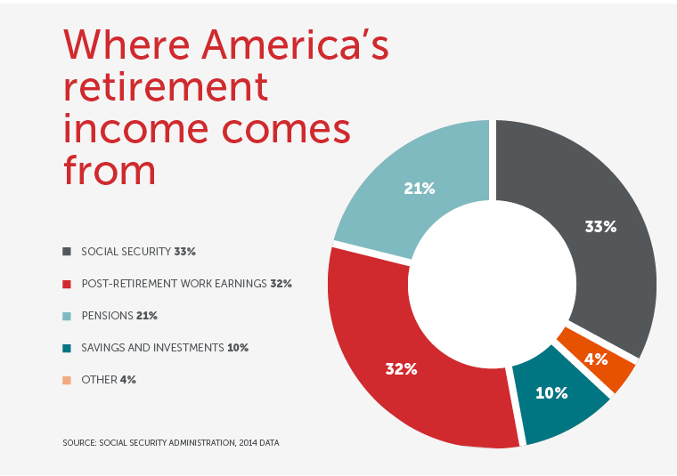 Where America's retirement income comes from
